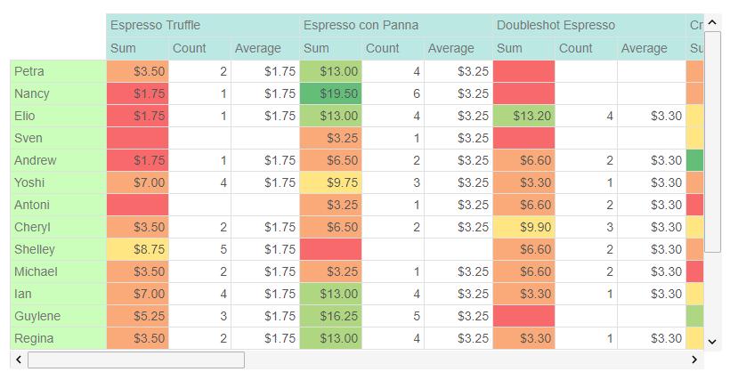 Angular PivotGrid Component | PivotGrid | jQWidgets for Angular