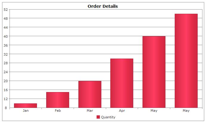 jquery chart order details
