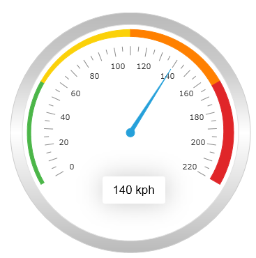 jquery gauge coming with jqwidgets 2 2