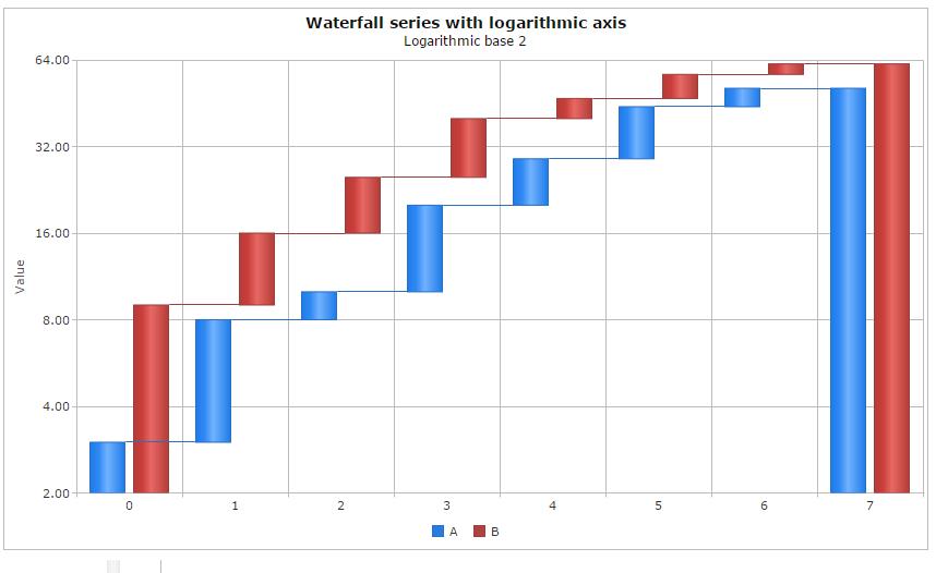 Sample Waterfall Charts